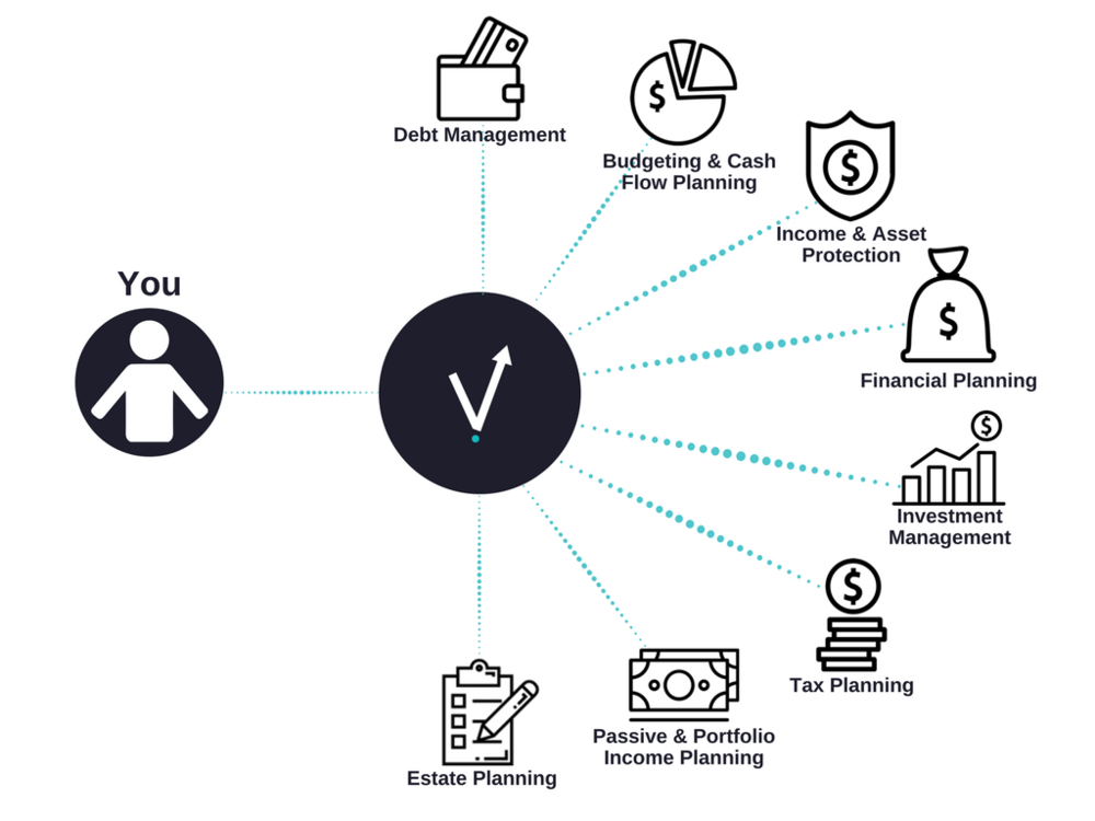 Vault Wealth Strategies Financial Planning