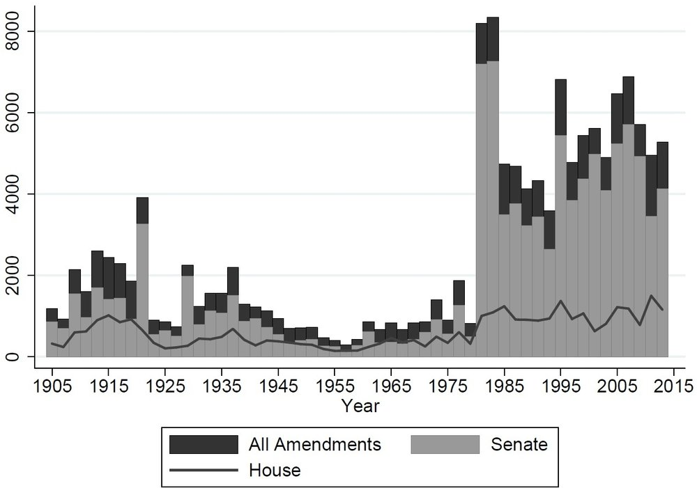 Figure 2: Amendments Filed per Congress by Chamber, 1905-2014
