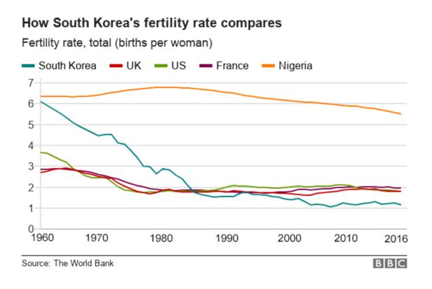 South Korea's fertility rate, image courtesy of  BBC .
