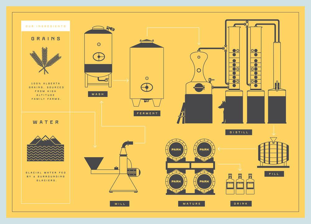 Distilling Process Diagram