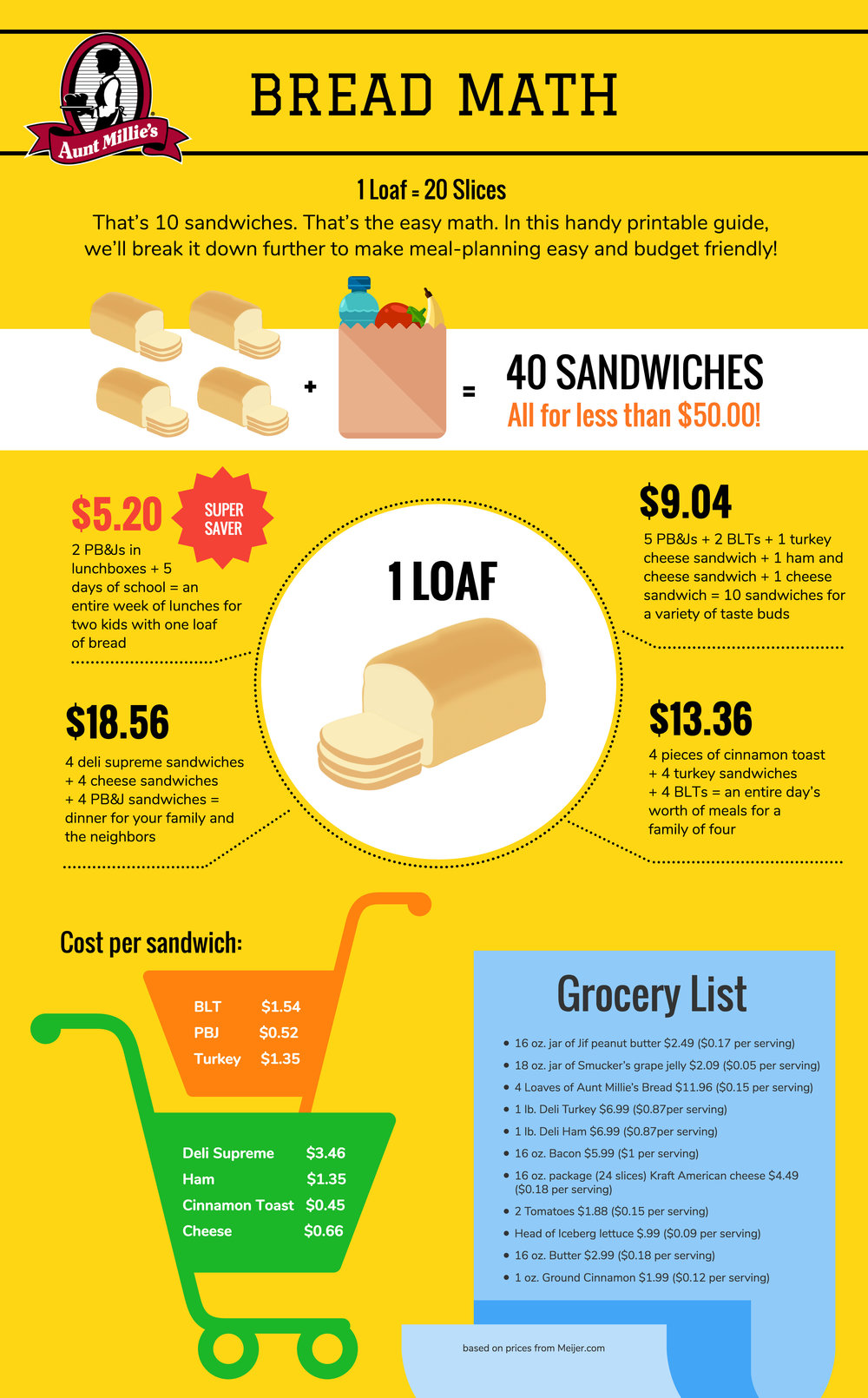 Sandwich Kids Bread Math Infographic