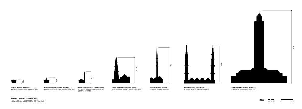 BEGHLETI_ minaret comparison.jpg