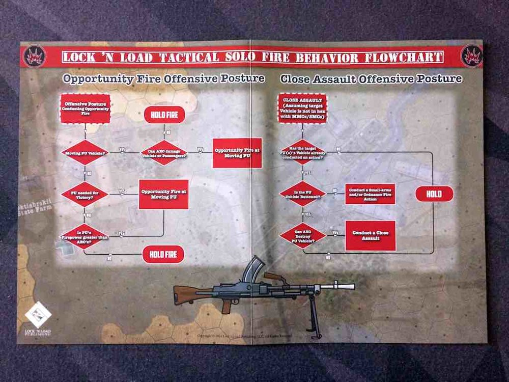 OpFire and Close Assault Flowchart