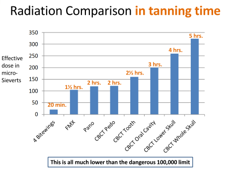 The above graph shows the amount of radiation in comparison to time spent in the sun