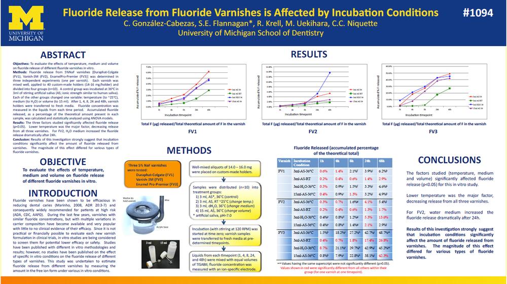 fluoride-release-fluoride-varnish-san-francisco-preventative-dentistry-mina-levi-dds-san-francisco