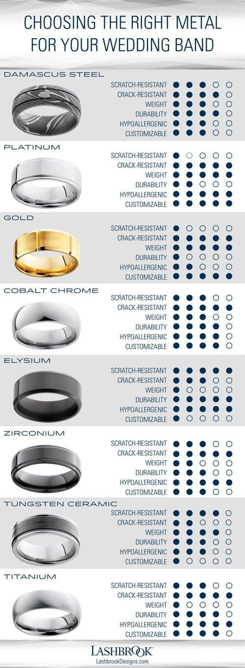 Alternative Metal Information Unique Titanium Wedding Rings