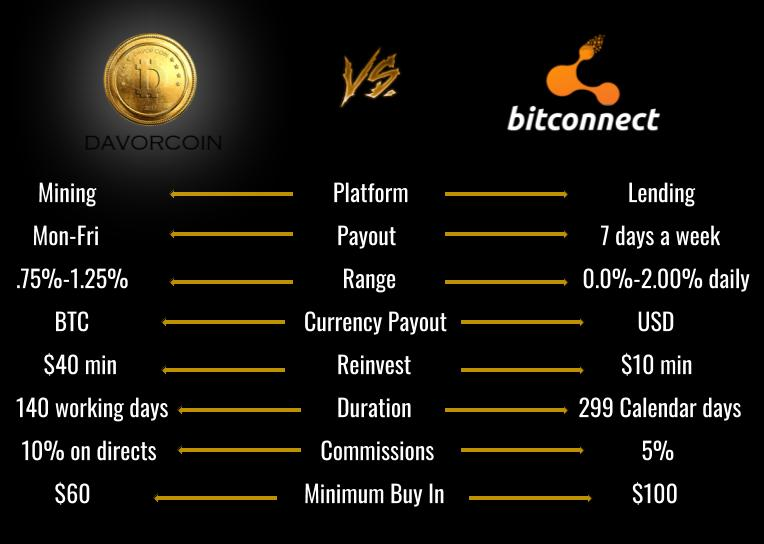 compare bitcoin platforms