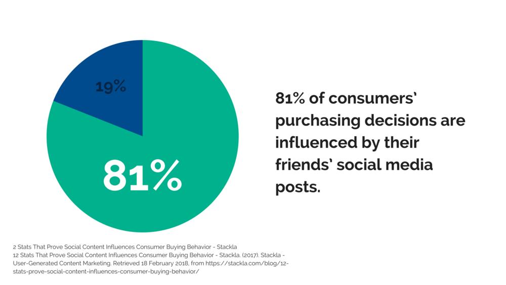 Digital Radar Marketing Agency | Discrete Social Media Marketing Blog - Power of Social Media Influence