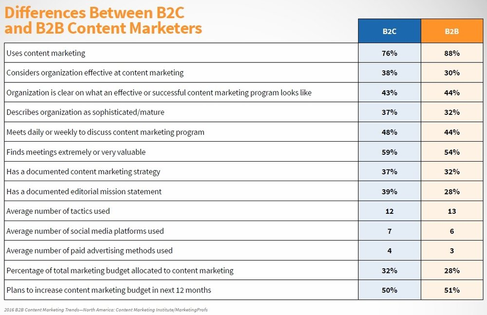 2018_B2B_Research Digital Radar Content Marketing Blog How To Drive Sales
