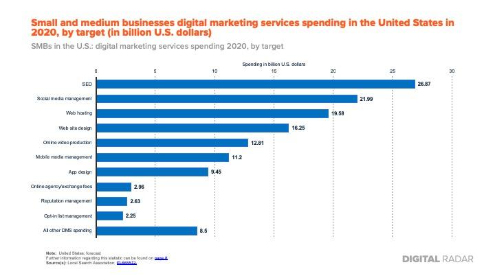 Digtial Radar Marketing - Services Report 2018 (1).jpg