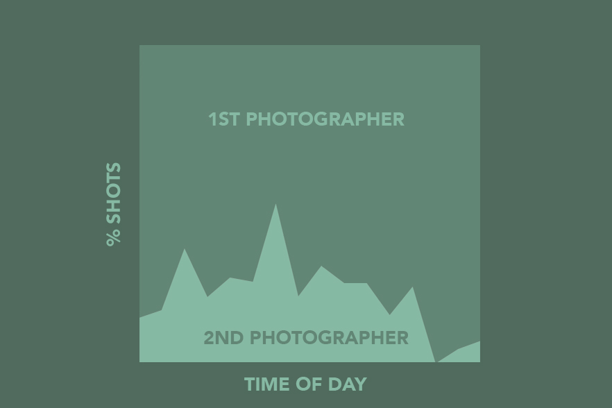 photography-wedding-statistics-infographics-first-second-photographer