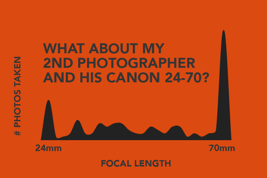 wedding-photography-statistics-lens-focal-length-canon-24-70