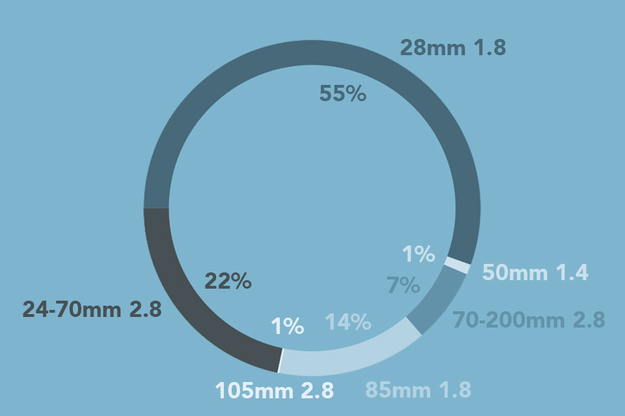 wedding-lenses-use-percentage-statistics