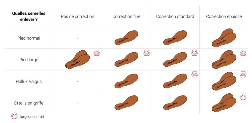 Tableau d'utilisation des semelles amovibles dans les chaussures pour femmes
