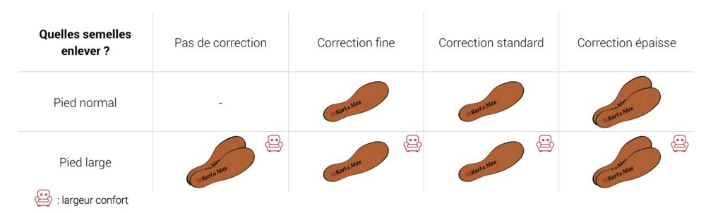 Tableau d'utilisation des semelles amovibles dans les chaussures pour hommes