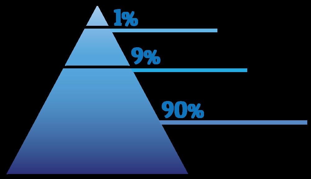 OneNineNinety pyramid graphic.png