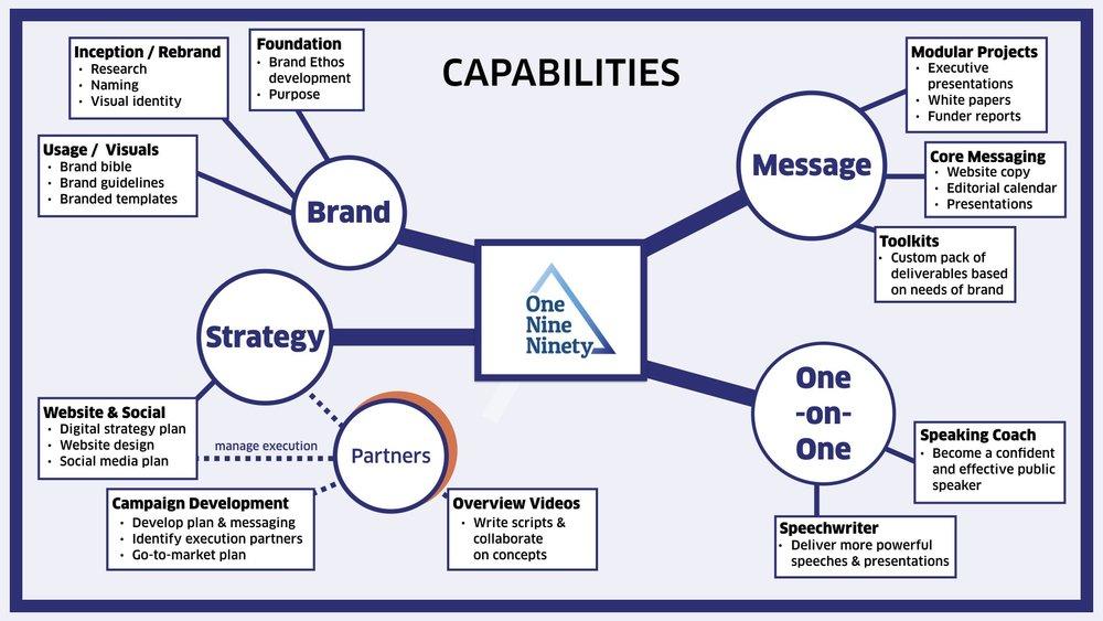 OneNineNinety capabilities.001.jpeg