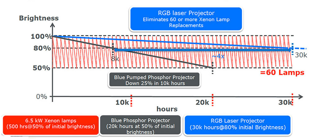 Over 30, 000 hours of operation, the red, saw-tooth line represents the life-cycle of 60 individual projector lamps as they are reduced to 50% of their original brightness, and in need of replacement. Meanwhile, with virtually no maintenance, the projector with the laser light source is still working with 80% of 'new projector' brightness.