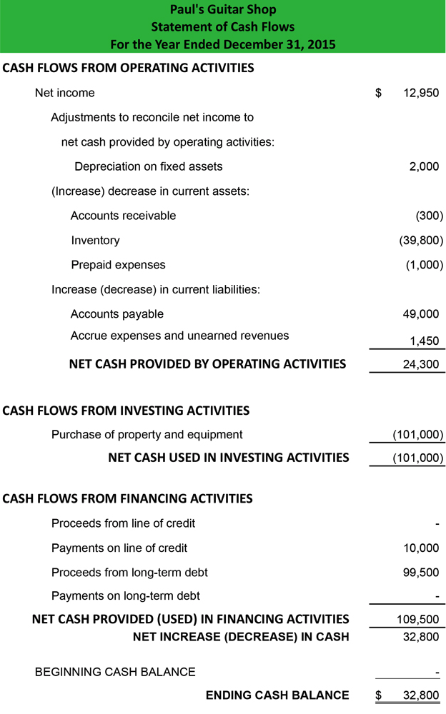 Statement of cash flow example