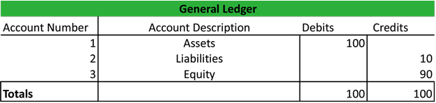 general ledger example