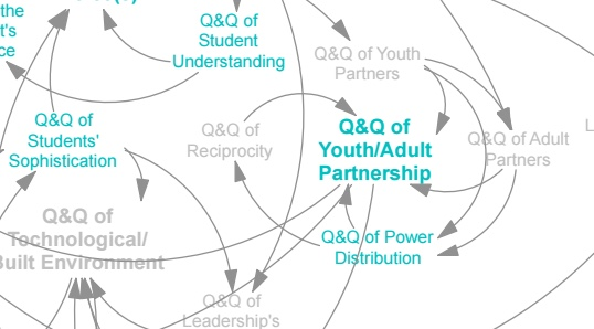 Youth adult lever map.jpeg