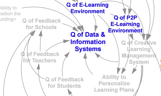 connected learning lever map.jpeg