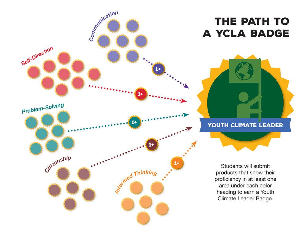 YCLA-badgingpath.jpg