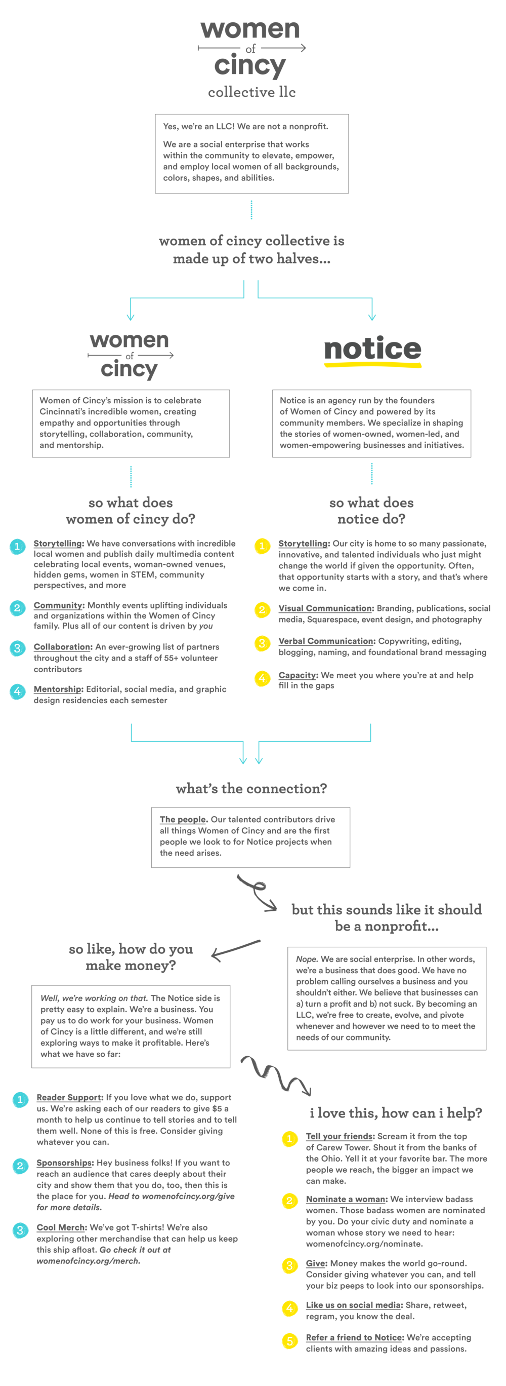 Company Structure Flow Chart-web-02.png