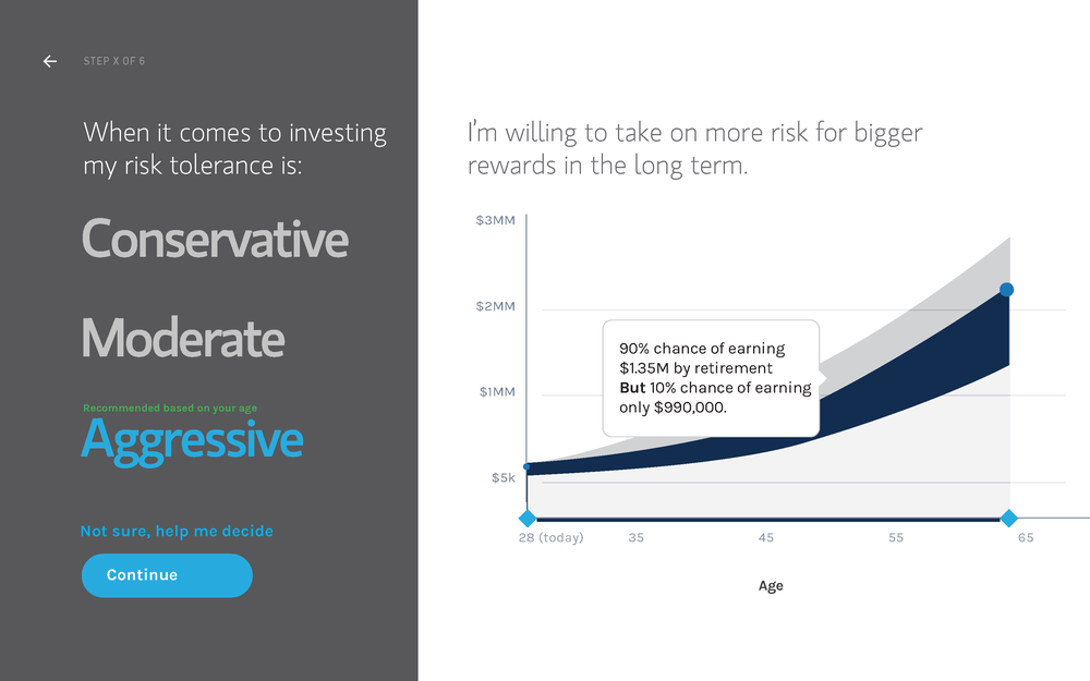 The dark panel on the left is where the user takes action and sets up their goal. On the right-hand side, they see a step-by-step build of their investment's estimated growth. Tooltips help explain how the graph is changing and why.