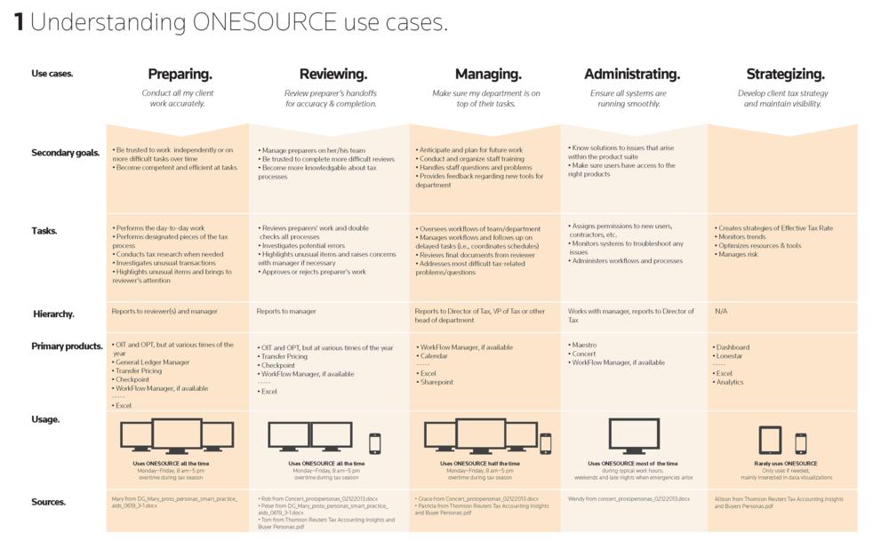 ONESOURCE_usecases