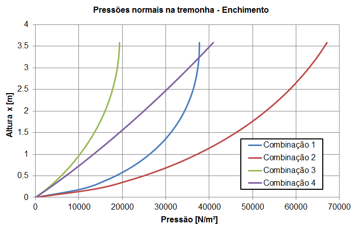 pressao_normal_tremonha_enchimento.png