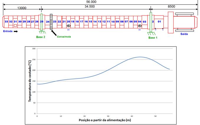 Amostra de Casos 49: Distribuição de temperaturas ao longo do costado do forno