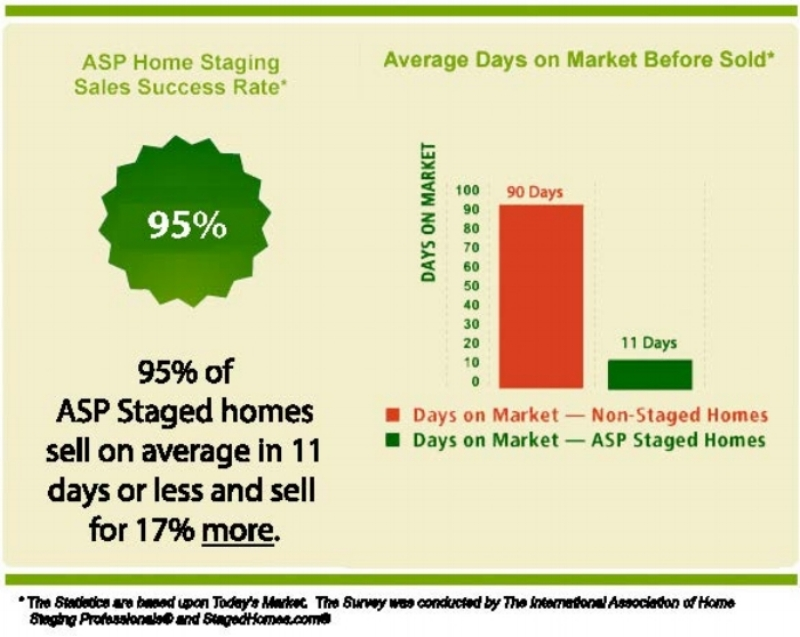 ASP Home Staging Statistics.jpg