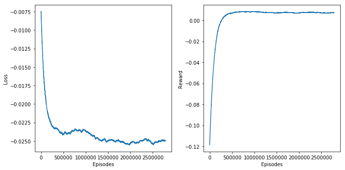 Figure 2: Average loss on the left and average reward on the right as a function of episodes.
