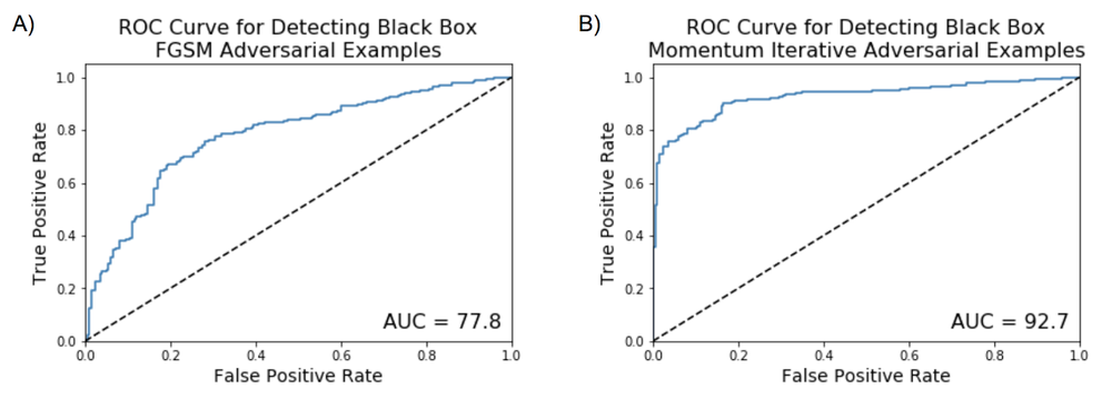 Figure 7. Classifying whether an image is benign or adversarial. ROC curve and AUC score for detecting black-box A) FGSM adversarial examples and B) Momentum iterative FGSM adversarial examples.