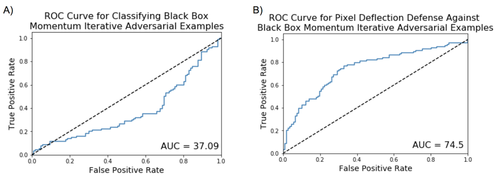 Figure 12. Classifying whether an image is political or non-political. ROC curve and AUC score for classifying black-box A) momentum iterative FGSM adversarial examples without pixel deflection and B) momentum iterative FGSM adversarial examples with pixel deflection.