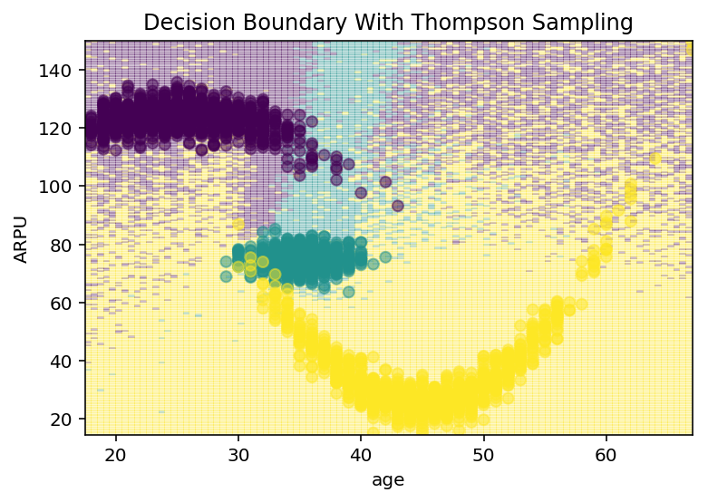 "A Space Bandits Neural Linear model learns nonlinear decision boundaries. Thompson sampling encourages more exploration closer to ""true"" decision boundaries, and optimal choices in regions with higher certainty."