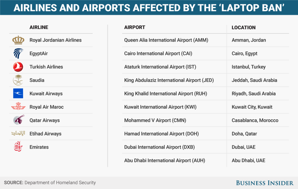 List of affected airlines before the possible expansion of flights from Europe (Business Insider)