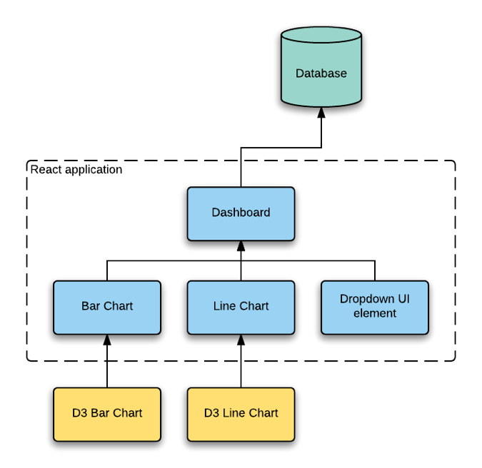 Reusable charts and extensible frameworks — Mulberry House Software