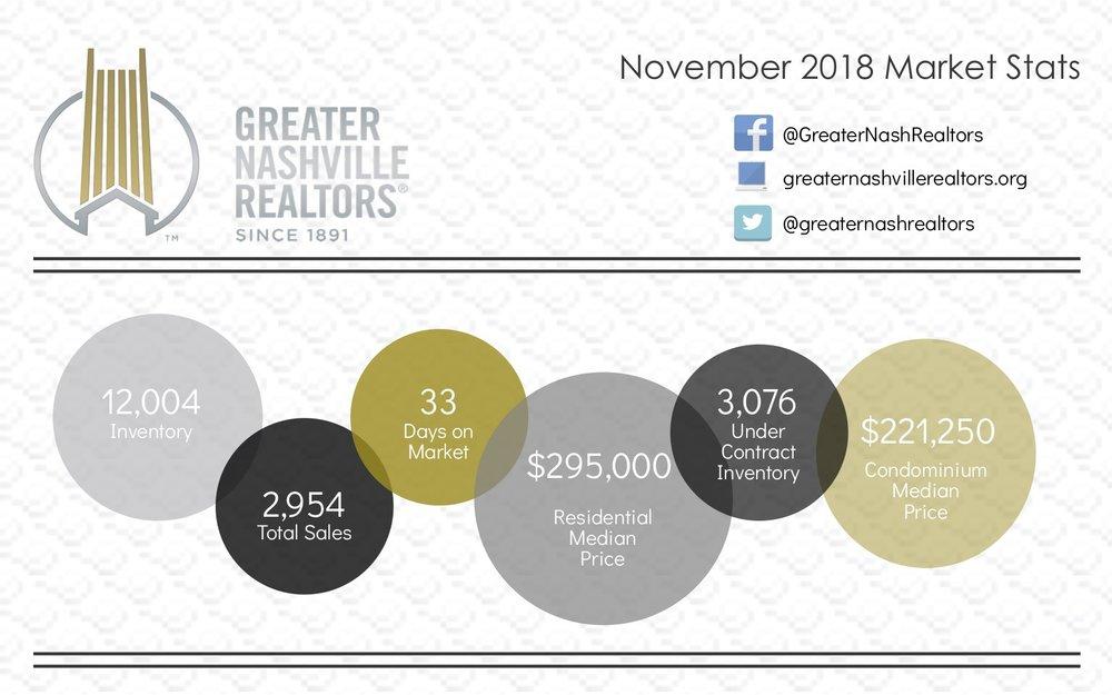 Market Stats November.jpg