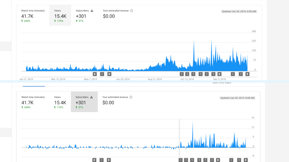 YouTube growth statistics
