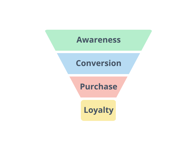 Convert into buyers - Your website is the point of sale for your business. If you've put in all the work to get customers browsing, you need to make it as easy as possible for them to complete their purchase or contact you. 80% of people start their purchase journey online and 71% of customers who start a local search for a product or service click through to the online store. We'll streamline your design and make the digital customer experience flawless so you can convert site traffic to sales.