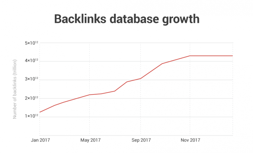 backlinks-results-2017-4.png