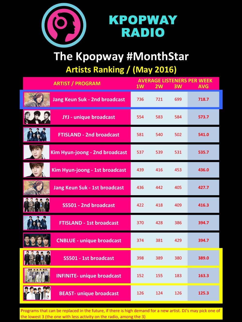 Kpopway MonthStar May 2016