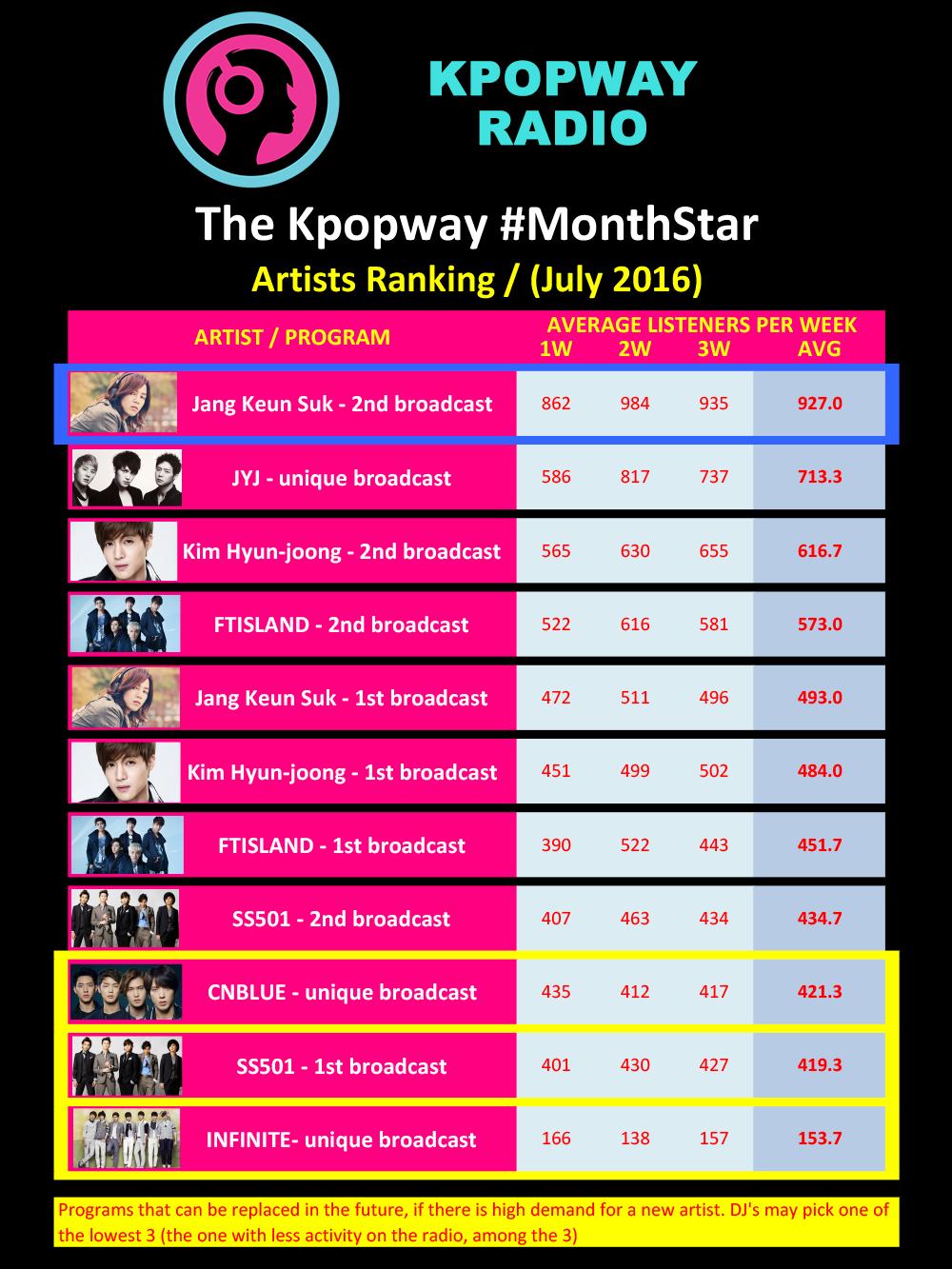Kpopway MonthStar July 2016