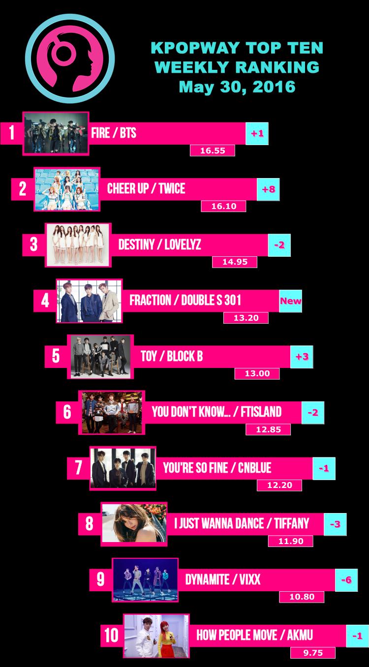 Kpopway ranking semanal kpop