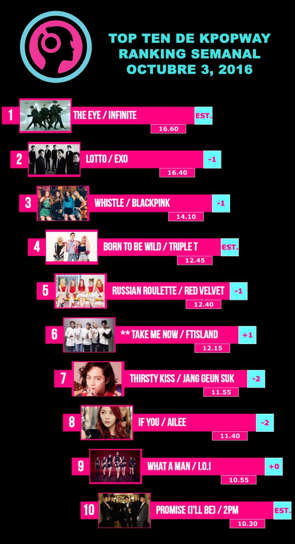 Ranking Semanal kpop de Kpopway