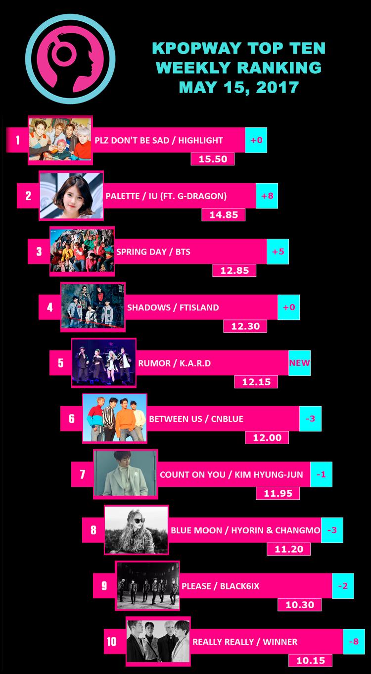 Ranking Kpop Semanal - Top 10 Mayo 15, 2017