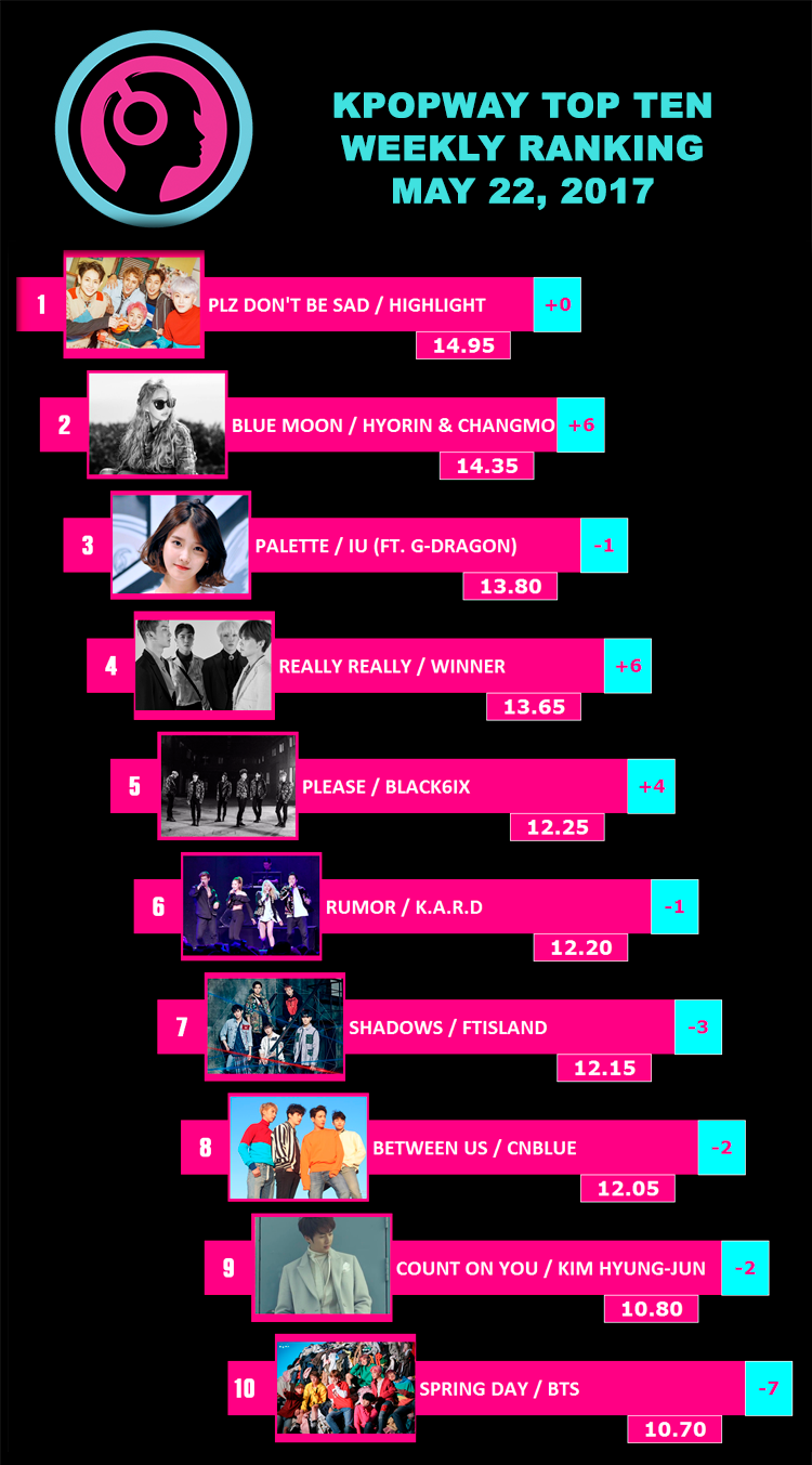 Ranking Kpop Semanal - Top Ten / Mayo 22, 2017