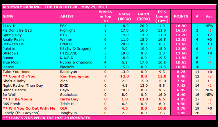 Ranking Kpop Semanal - Top Ten / Mayo 29, 2017